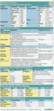 Anaesthesiology Pocketcard Set
